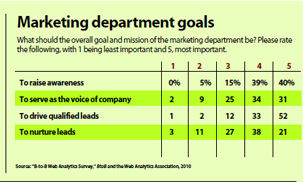 Data2010-b2bonline-mktg-goals