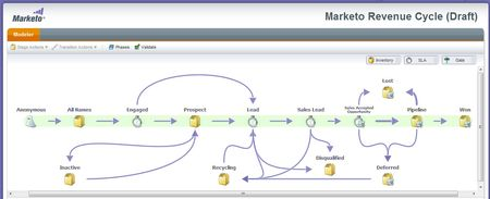 Revenue cycle modeler