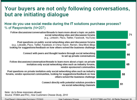 ITSMA-buyers-social