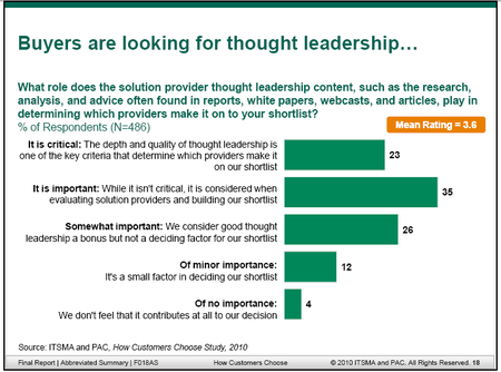 ITSMA-buyer-thoughtleadership