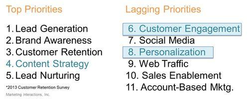 CustomerRetentionPriorities2013